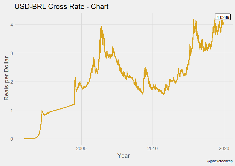 USD - BRL Cross-Rate: 10/30/19